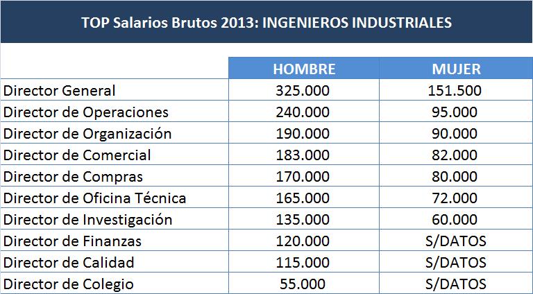 TOP SALARIOS INGENIEROS