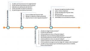 hoja de ruta del lean manufacturing