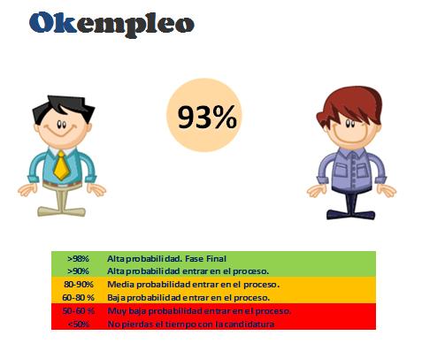 resultados Okempleo