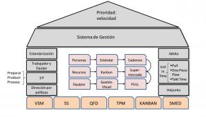 sistema lean